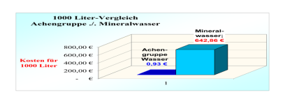 b_408_282_16777215_00_images_stories_Vergleich-Achengruppe-Mineralwasser.png